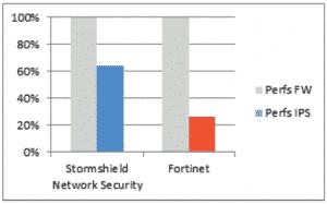 Porównanie wydajności Firewall oraz IPS urządzeń Stormshield i Fortinet